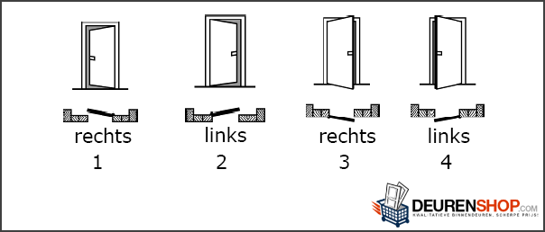 draairichting van een binnendeur bepalen