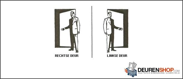 Wat is het verschil tussen een linkse en rechtse deur for Klinken voor binnendeuren