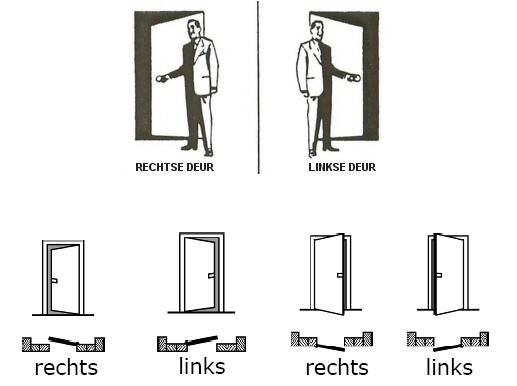 Draairichting van binnendeur bepalen
